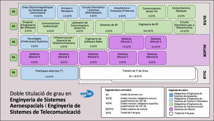 DT Sistemes Telecomunicació