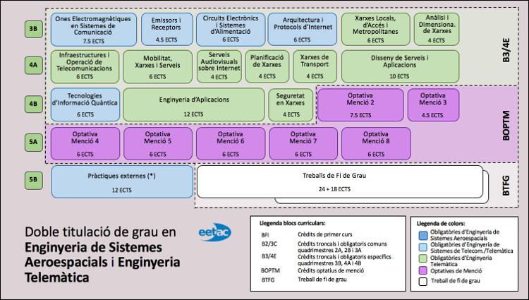 Doble Grau en Enginyeria de Sistemes Aeroespacials i Telemàtica
