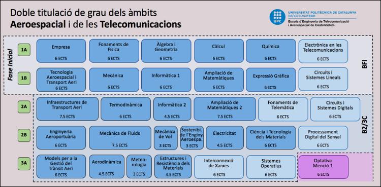 Doble Grau en Enginyeria de Sistemes Aeroespacials i Sistemes de Telecomunicació / Telemàtica (fase comú)