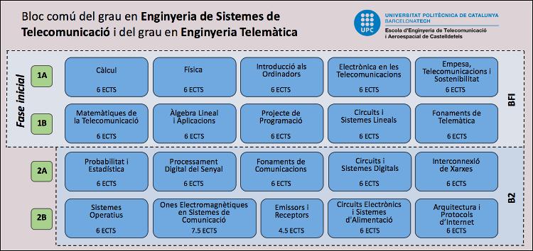Grau en Enginyeria de Sistemes de Telecomunicació i en Enginyeria Telemàtica (fase comú)