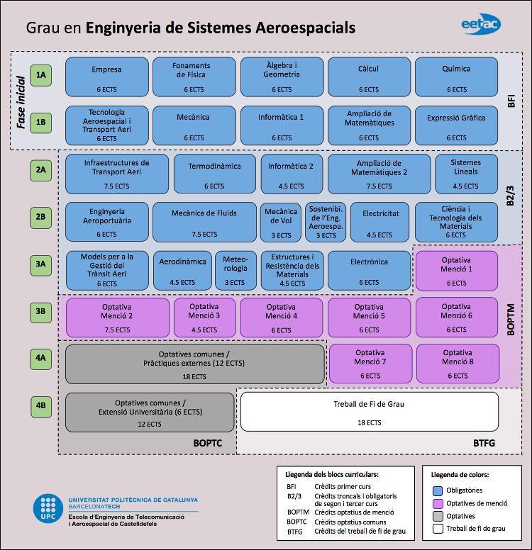 Grau en Enginyeria de Sistemes Aerospacials