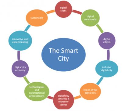 smart city memori.preview.PNG