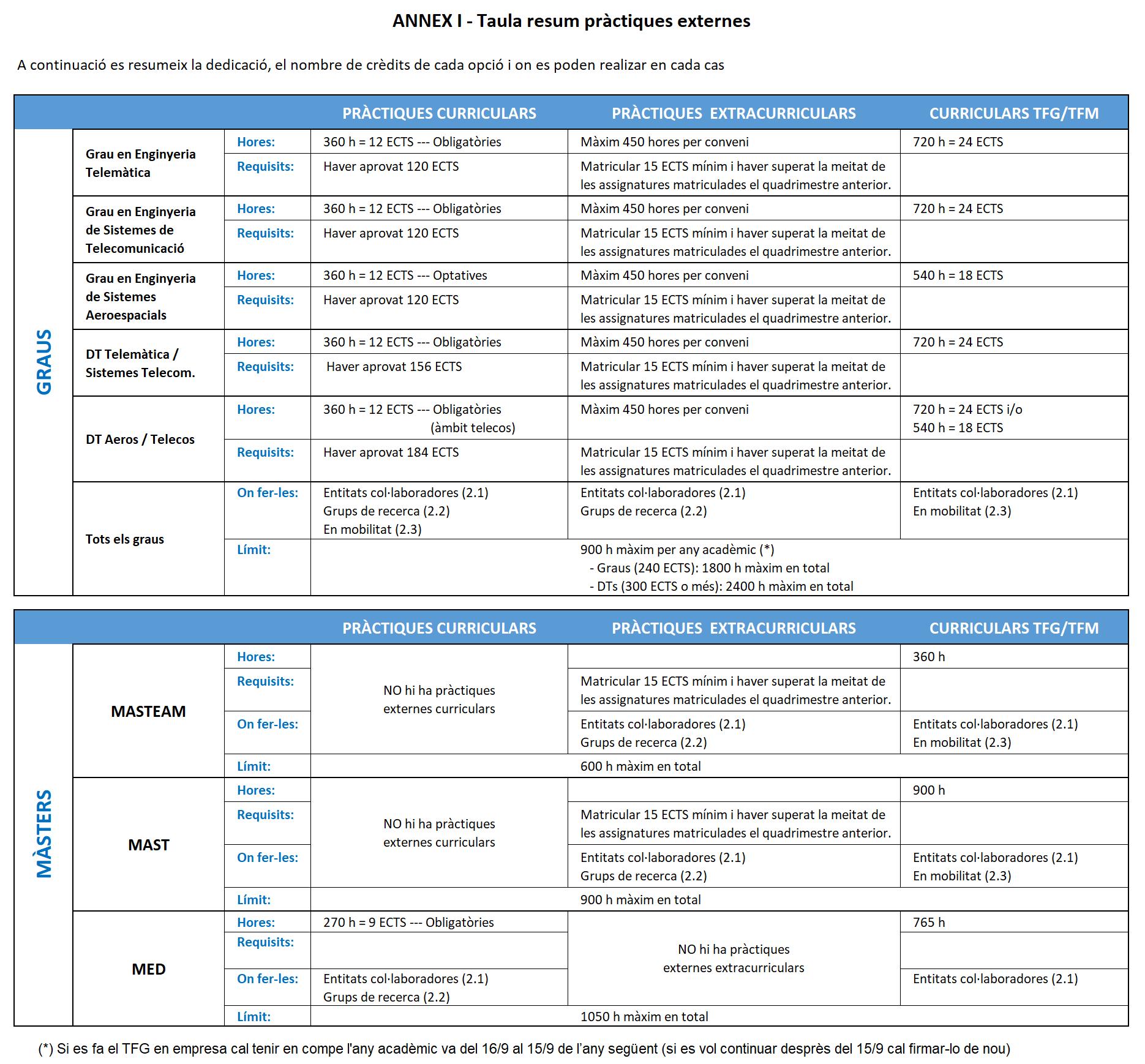 Normativa pràctiques acadèmiques externes (taula resum)