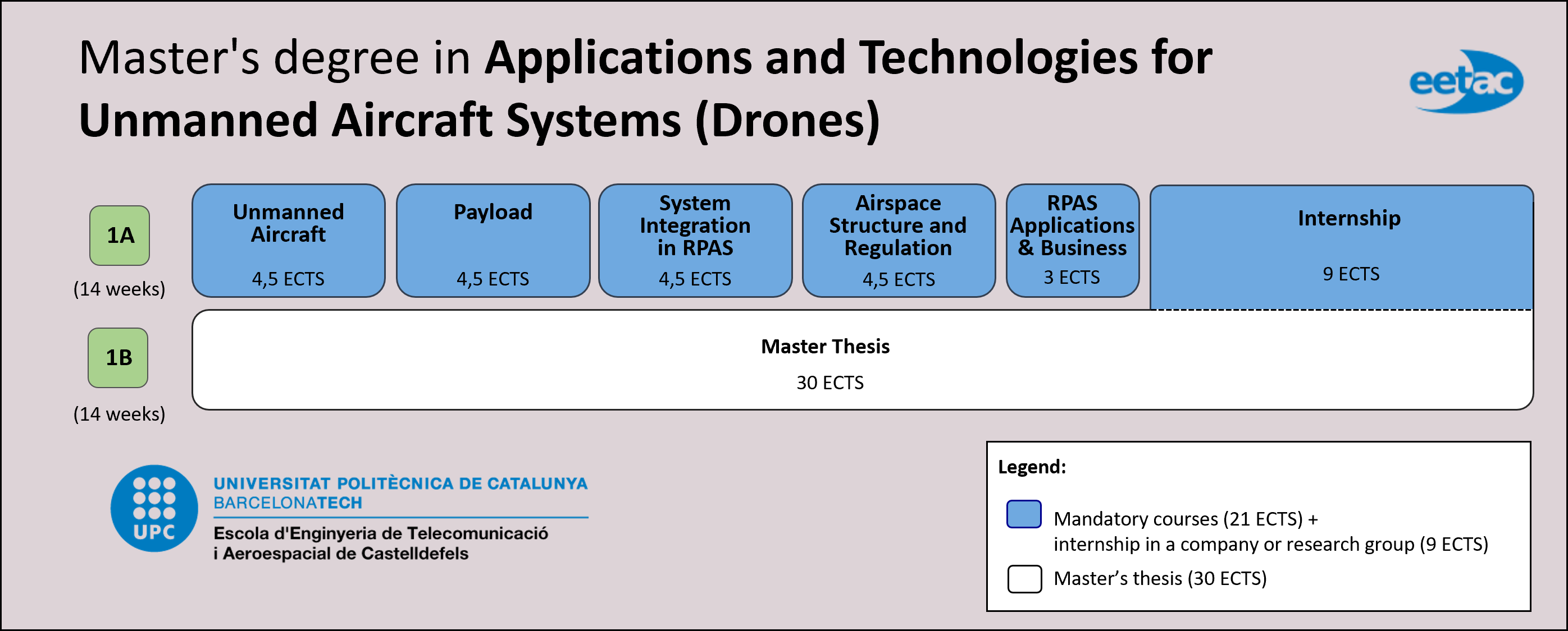 Master's degree in Applications and Technologies for Unmanned Aircraft Systems