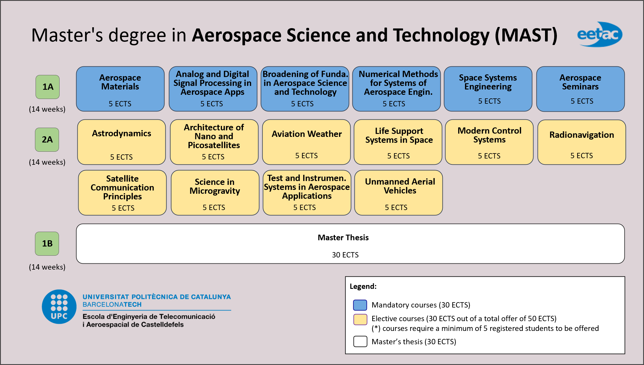 Master's degree in Aerospace Science and Technology