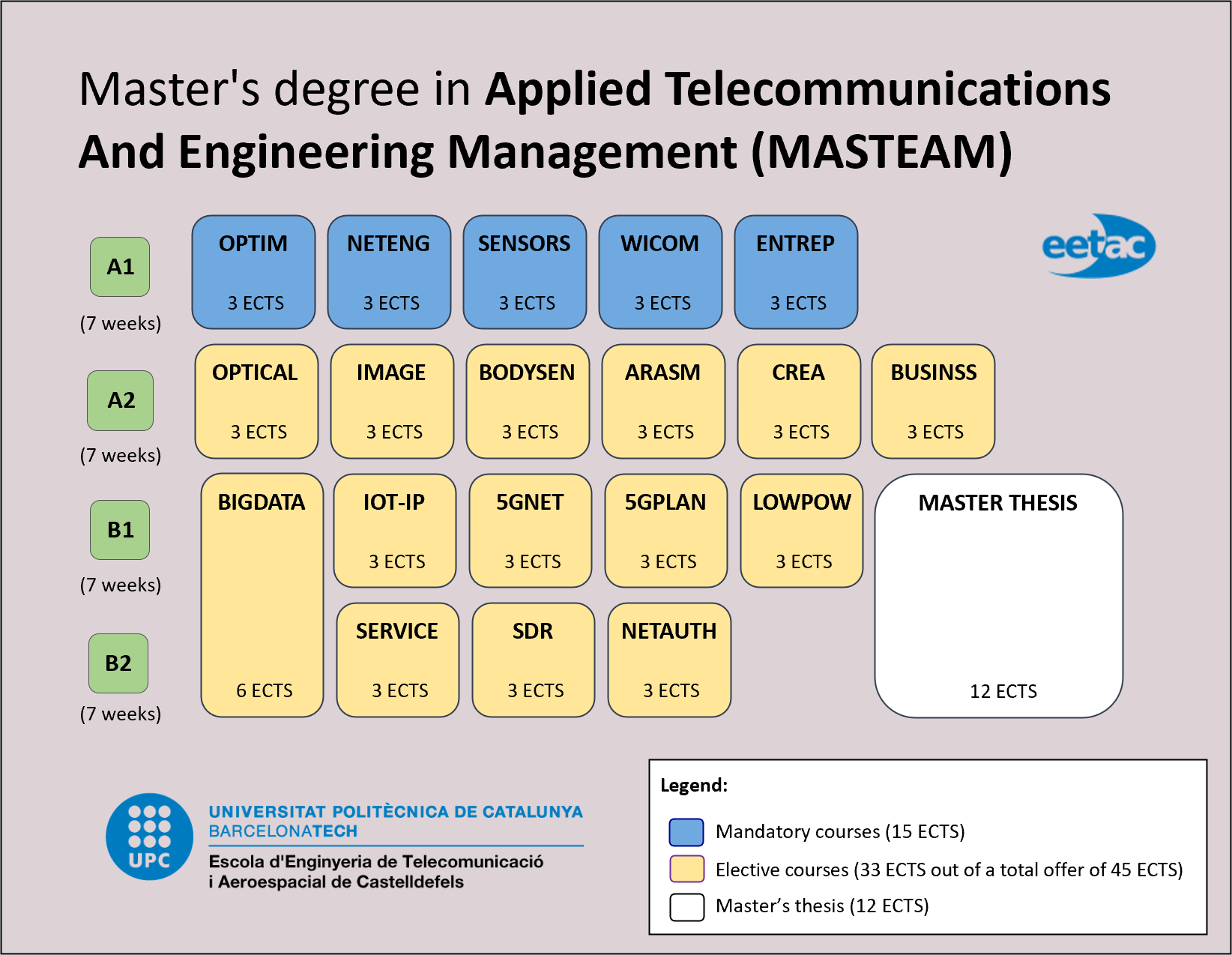 Master's degree in Applied Telecommunications and Engineering Management