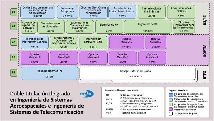 Doble Grado en Ingeniería de Sistemas Aeroespaciales y Sistemas de Telecomunicación