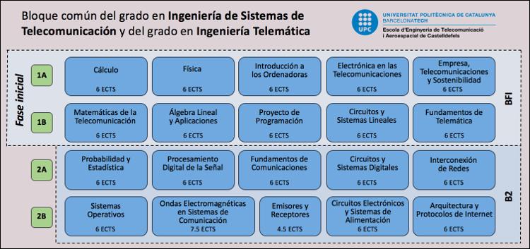Grado en Ingeniería de Sistemas de Telecomunicación y en Ingeniería Telemática (fase común)